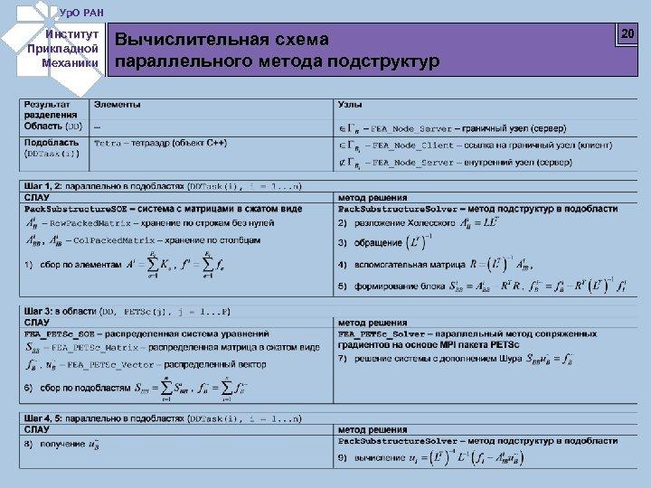 Ур. О РАН Институт Прикладной Механики Вычислительная схема параллельного метода подструктур 20