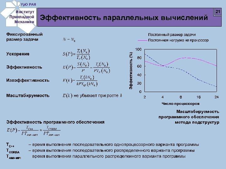 Ур. О РАН Институт Прикладной Механики Эффективность параллельных вычислений 21 Масштабируемость программного обеспечения метода