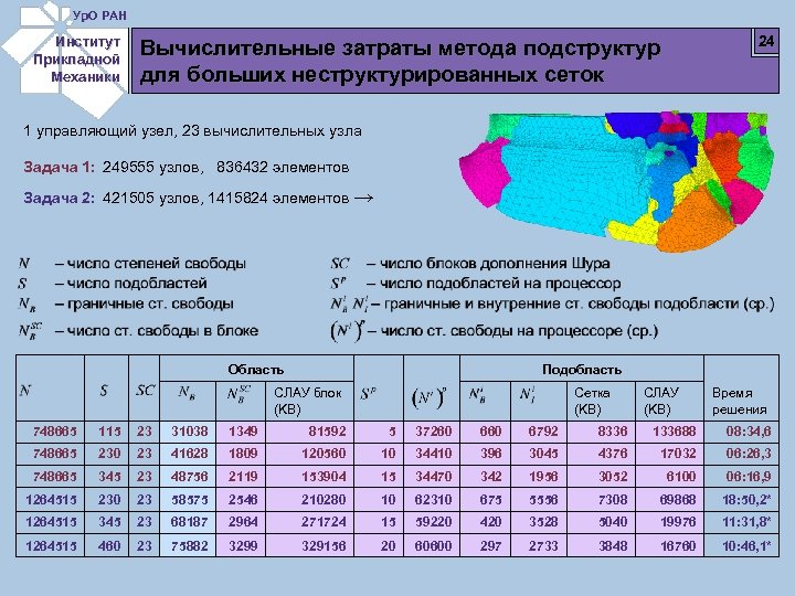 Ур. О РАН Институт Прикладной Механики 24 Вычислительные затраты метода подструктур для больших неструктурированных
