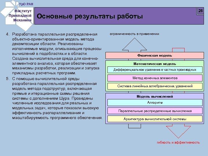 Ур. О РАН Институт Прикладной Механики 26 Основные результаты работы 4. Разработана параллельная распределенная