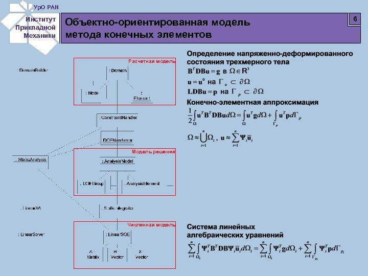 Ур. О РАН Институт Прикладной Механики Объектно-ориентированная модель метода конечных элементов Расчетная модель Модель