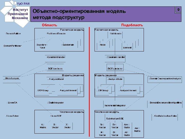 Ур. О РАН Институт Прикладной Механики Объектно-ориентированная модель метода подструктур Область Подобласть Расчетная модель