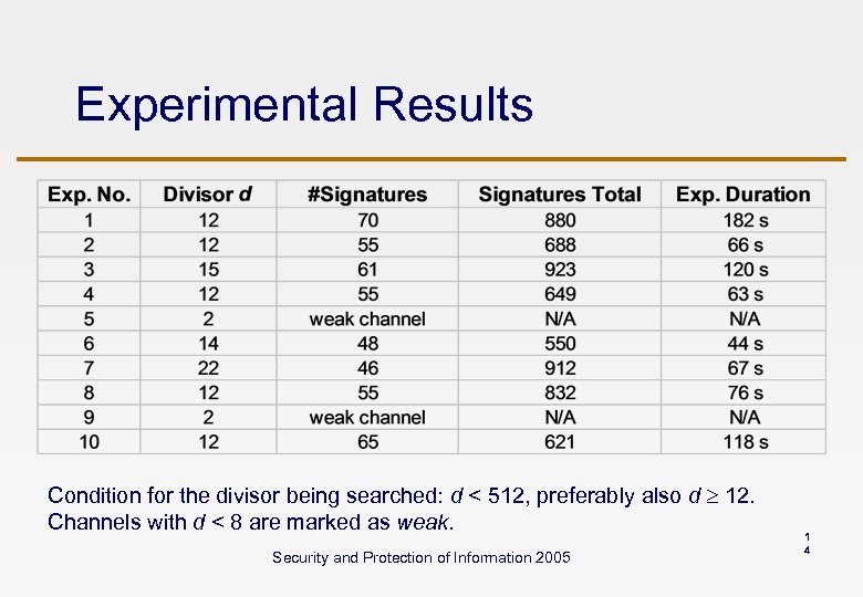 Experimental Results Condition for the divisor being searched: d < 512, preferably also d