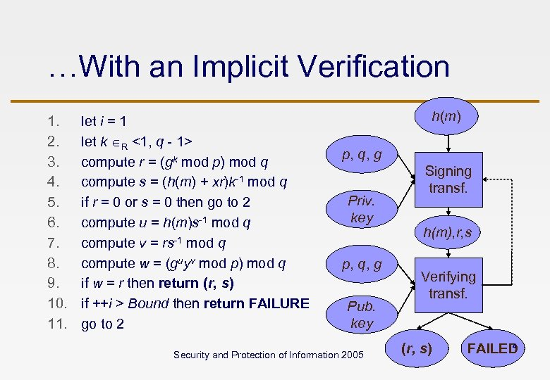 …With an Implicit Verification 1. 2. 3. 4. 5. 6. 7. 8. 9. 10.