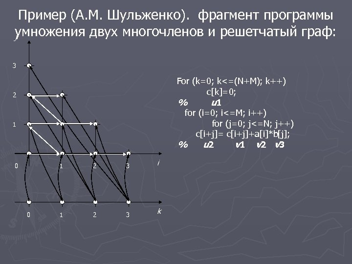 Пример (А. М. Шульженко). фрагмент программы умножения двух многочленов и решетчатый граф: j 3
