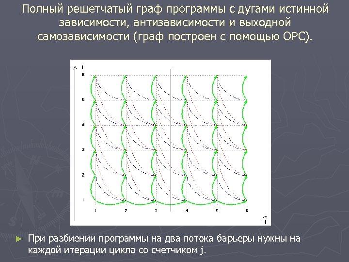 Полный решетчатый граф программы с дугами истинной зависимости, антизависимости и выходной самозависимости (граф построен
