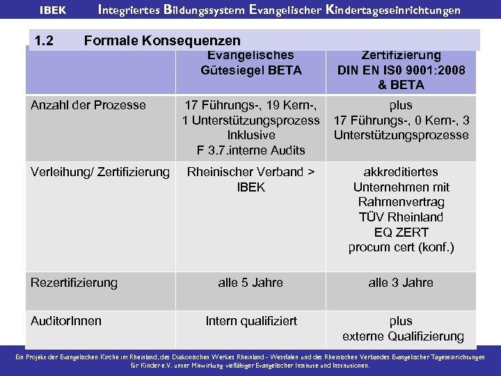 IBEK 1. 2 Integriertes Bildungssystem Evangelischer Kindertageseinrichtungen Formale Konsequenzen Anzahl der Prozesse Verleihung/ Zertifizierung