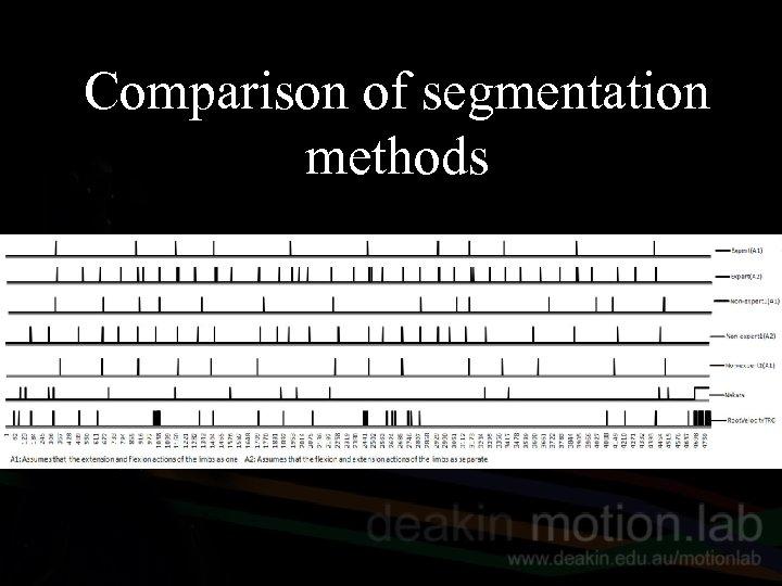 Comparison of segmentation methods