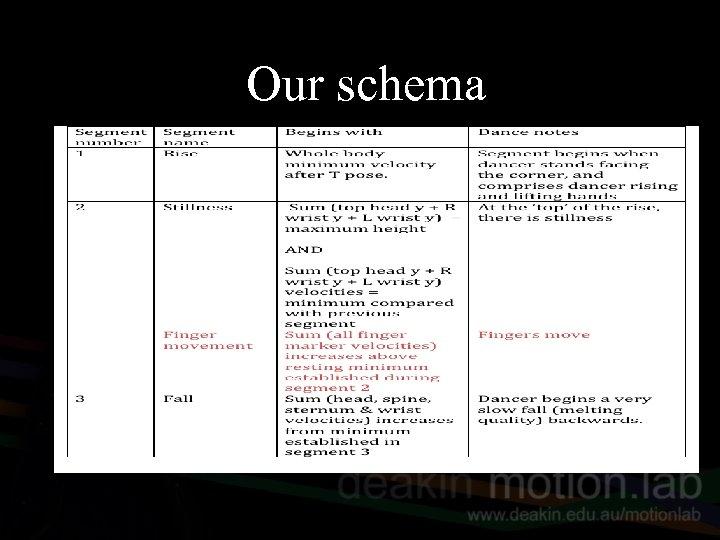 Our schema