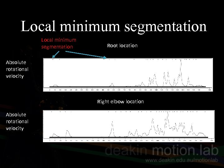 Local minimum segmentation Root location Absolute rotational velocity Right elbow location Absolute rotational velocity