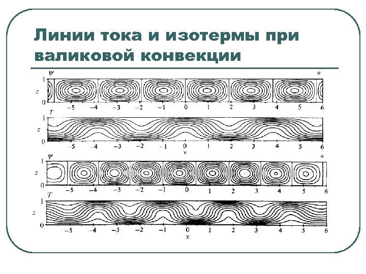Линии тока и изотермы при валиковой конвекции
