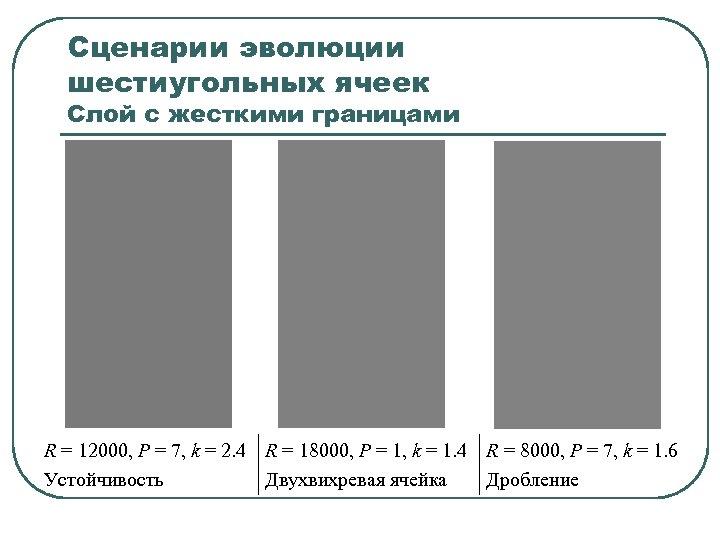 Сценарии эволюции шестиугольных ячеек Слой с жесткими границами R = 12000, P = 7,