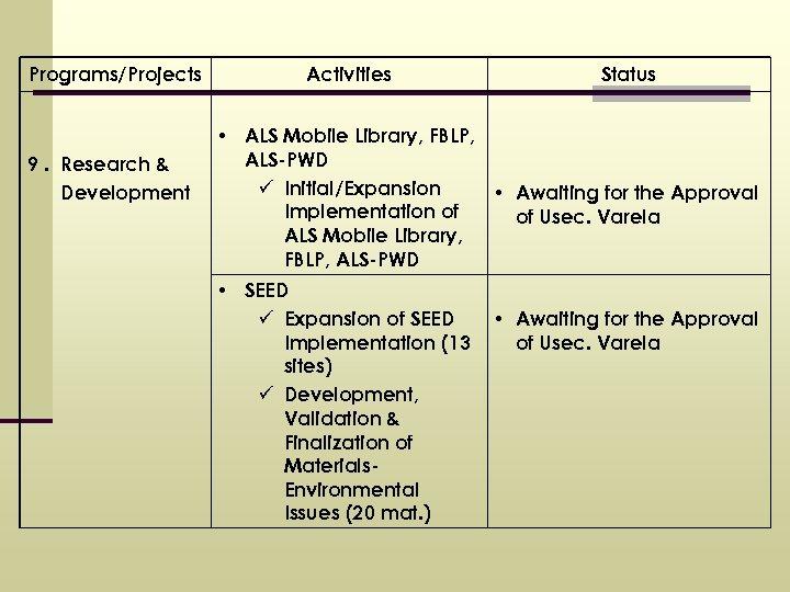 Programs/Projects 9. Research & Development Activities Status • ALS Mobile Library, FBLP, ALS-PWD ü