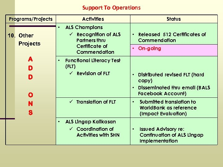Support To Operations Programs/Projects Activities • 10. Other Projects A D D • O