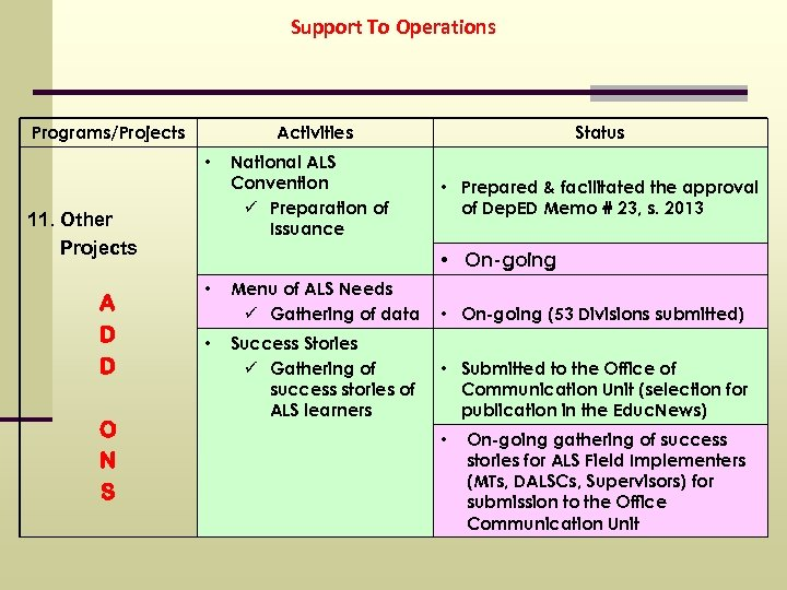 Support To Operations Programs/Projects Activities • 11. Other Projects A D D O N