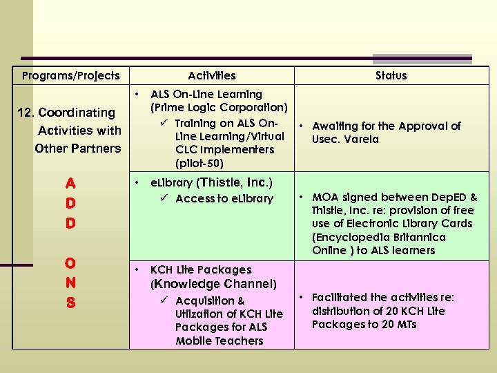 Programs/Projects Activities • 12. Coordinating Activities with Other Partners A D D O N