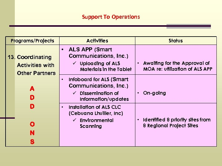 Support To Operations Programs/Projects 13. Coordinating Activities with Other Partners Activities • ALS APP
