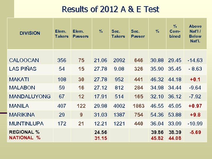 Results of 2012 A & E Test Above Nat'l / Below Nat'l. Elem. Takers