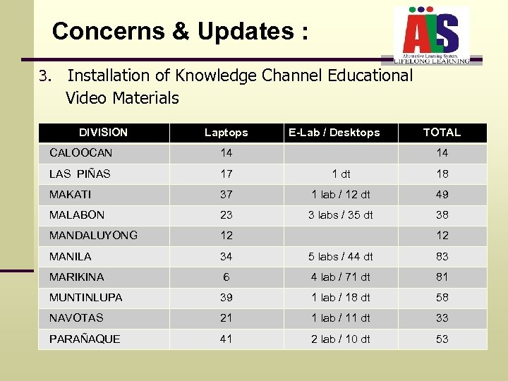 Concerns & Updates : 3. Installation of Knowledge Channel Educational Video Materials DIVISION Laptops