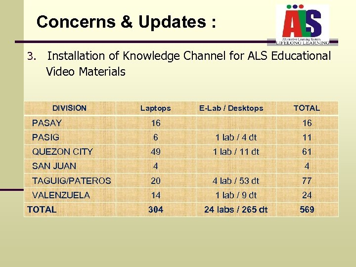 Concerns & Updates : 3. Installation of Knowledge Channel for ALS Educational Video Materials