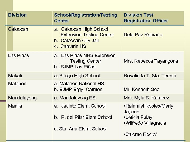 Division School/Registration/Testing Center Caloocan a. Caloocan High School Extension Testing Center b. Caloocan City