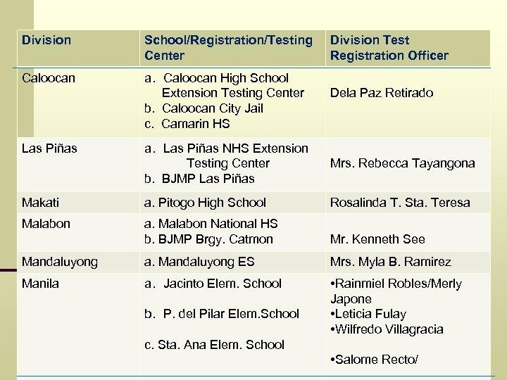 Division School/Registration/Testing Center Caloocan a. Caloocan High School Extension Testing Center b. Caloocan City
