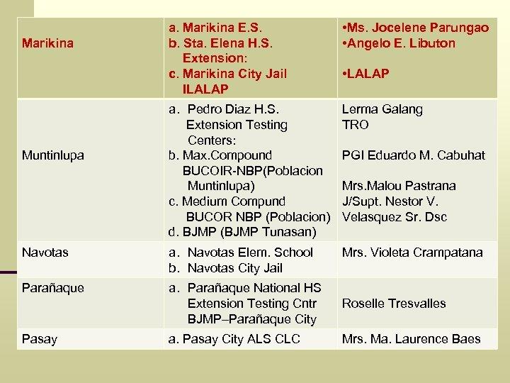 a. Marikina E. S. b. Sta. Elena H. S. Extension: c. Marikina City Jail