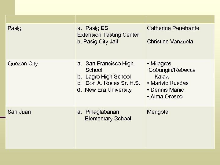 a. Pasig ES Extension Testing Center b. Pasig City Jail Catherine Penetrante Quezon City