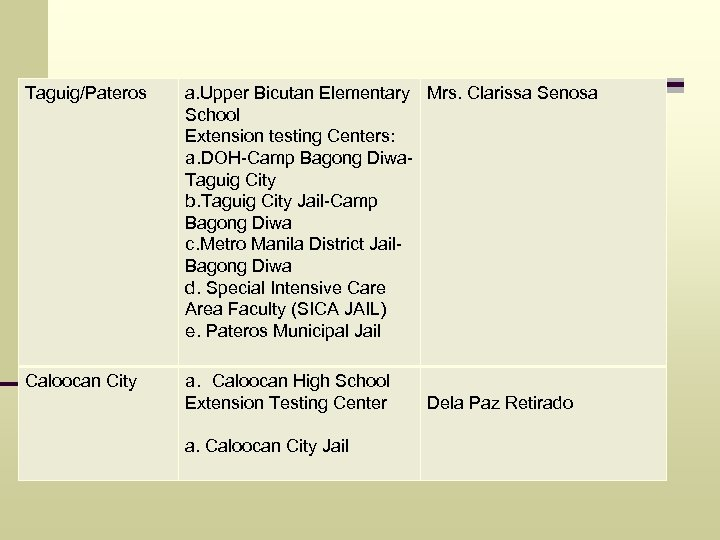 Taguig/Pateros a. Upper Bicutan Elementary Mrs. Clarissa Senosa School Extension testing Centers: a. DOH-Camp