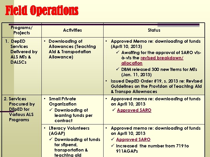 Field Operations Programs/ Projects Activities Status 1. Dep. ED Services Delivered by ALS MTs