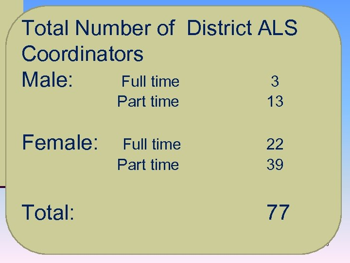 Total Number of District ALS Coordinators Male: Full time 3 Part time 13 Female: