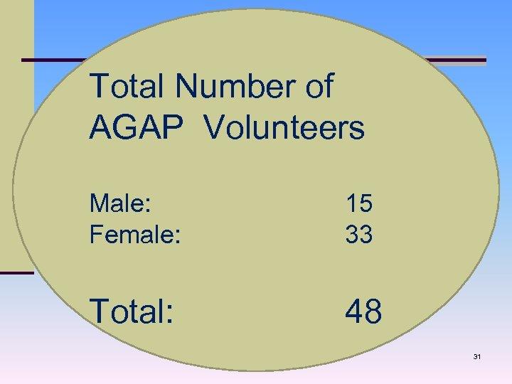 Total Number of AGAP Volunteers Male: Female: 15 33 Total: 48 31