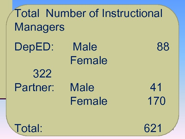 Total Number of Instructional Managers Dep. ED: Male 88 Female 322 Partner: Male 41