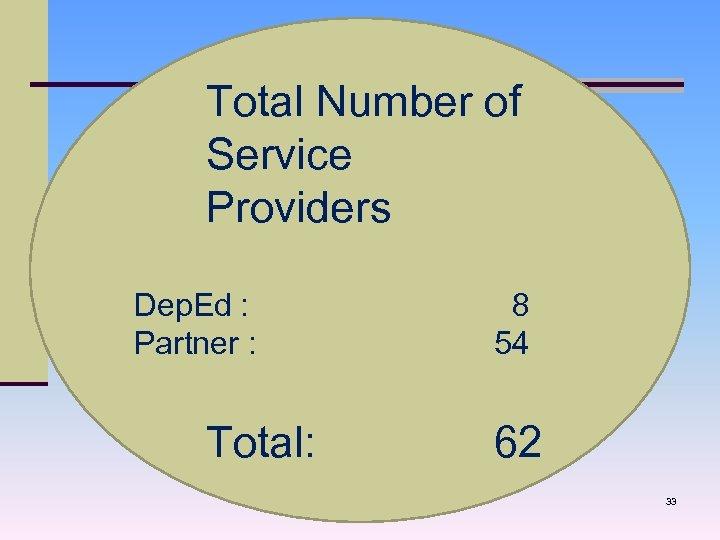 Total Number of Service Providers Dep. Ed : Partner : Total: 8 54