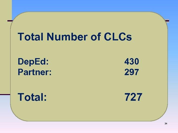 Total Number of CLCs Dep. Ed: Partner: 430 297 Total: 727 34