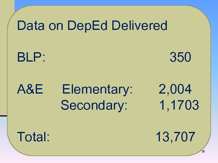 Data on Dep. Ed Delivered BLP: 350 A&E Elementary: 2, 004 Secondary: 1, 1703