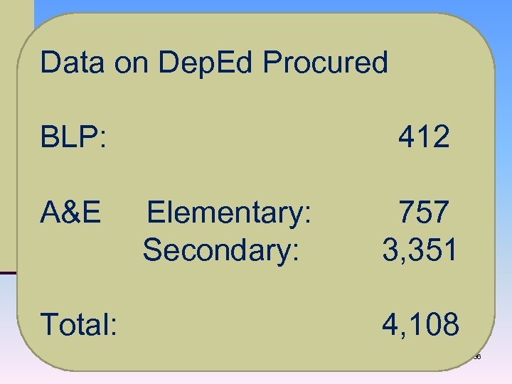 Data on Dep. Ed Procured BLP: 412 A&E Elementary: 757 Secondary: 3, 351 Total:
