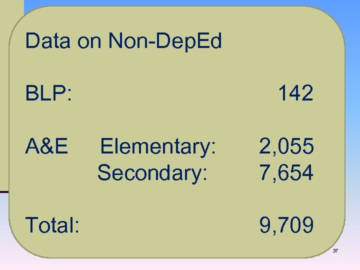 Data on Non-Dep. Ed BLP: 142 A&E Elementary: 2, 055 Secondary: 7, 654 Total: