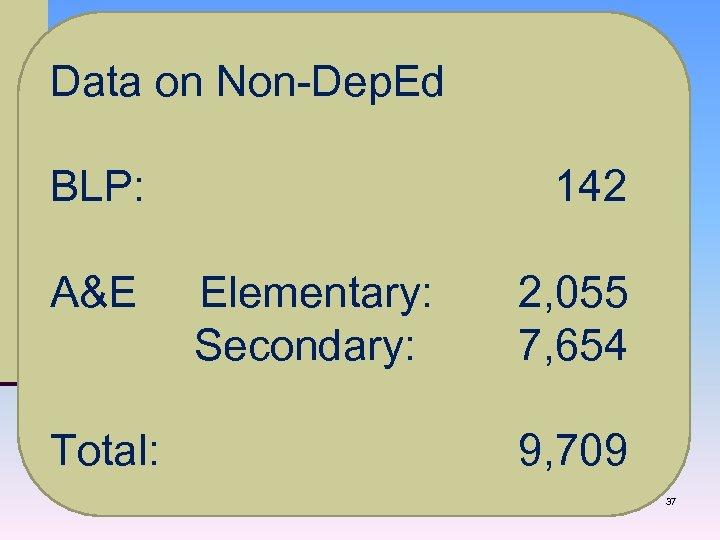 Data on Non-Dep. Ed BLP: 142 A&E Elementary: 2, 055 Secondary: 7, 654 Total: