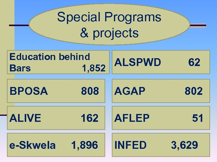 Special Programs & projects Education behind ALSPWD Bars 1, 852 BPOSA 808 AGAP ALIVE