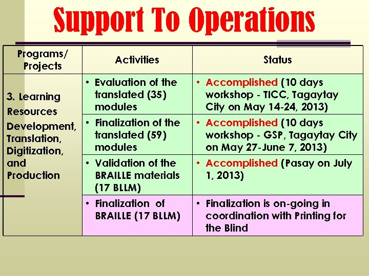 Support To Operations Programs/ Projects Activities • Evaluation of the translated (35) modules 3.