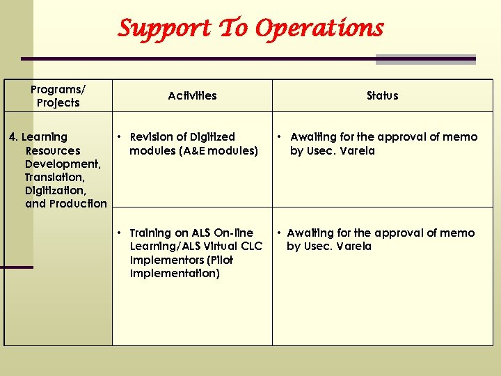 Support To Operations Programs/ Projects Activities 4. Learning • Revision of Digitized Resources modules