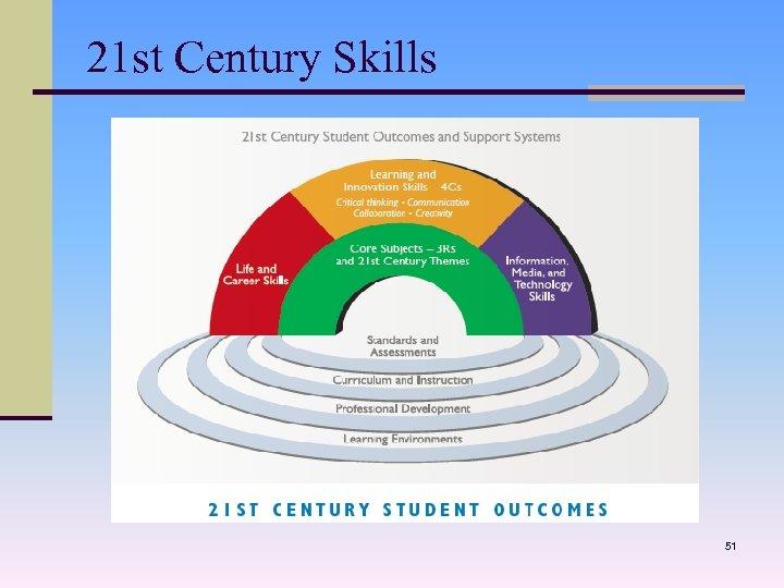 21 st Century Skills 51