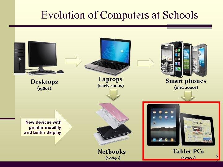 Evolution of Computers at Schools Desktops (1980 s) Laptops (early 2000 s) Smart phones