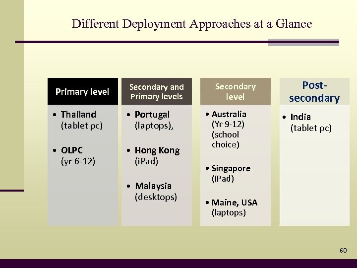 Different Deployment Approaches at a Glance Primary level Secondary and Primary levels • Thailand