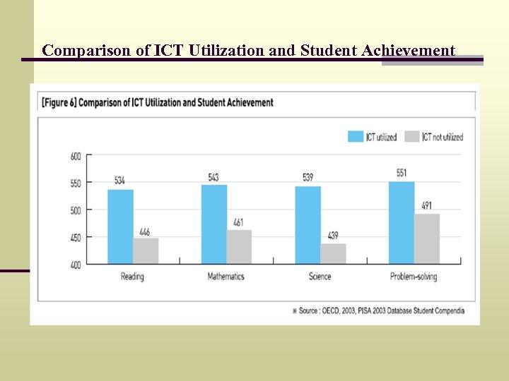Comparison of ICT Utilization and Student Achievement