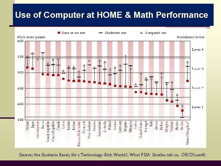 Use of Computer at HOME & Math Performance Source: Are Students Ready for a