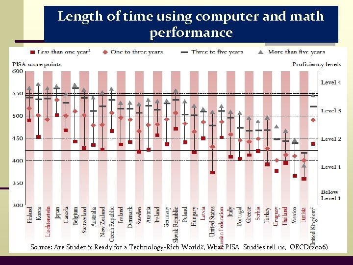 Length of time using computer and math performance Source: Are Students Ready for a