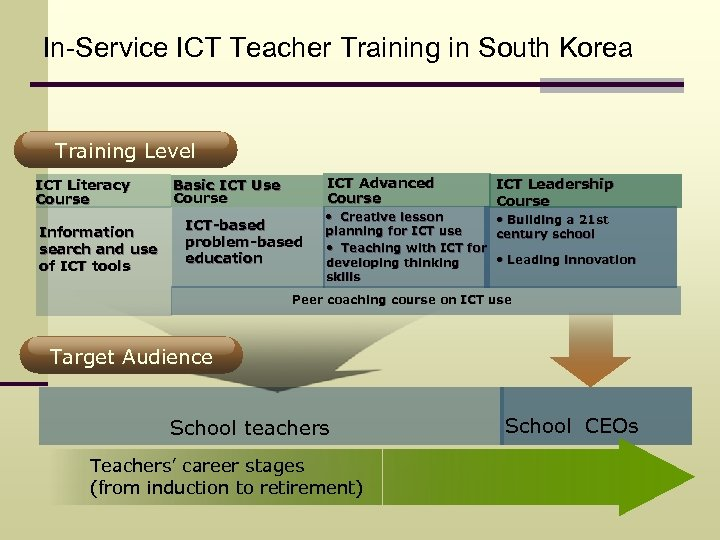 In-Service ICT Teacher Training in South Korea Training Level ICT Literacy Course Information search