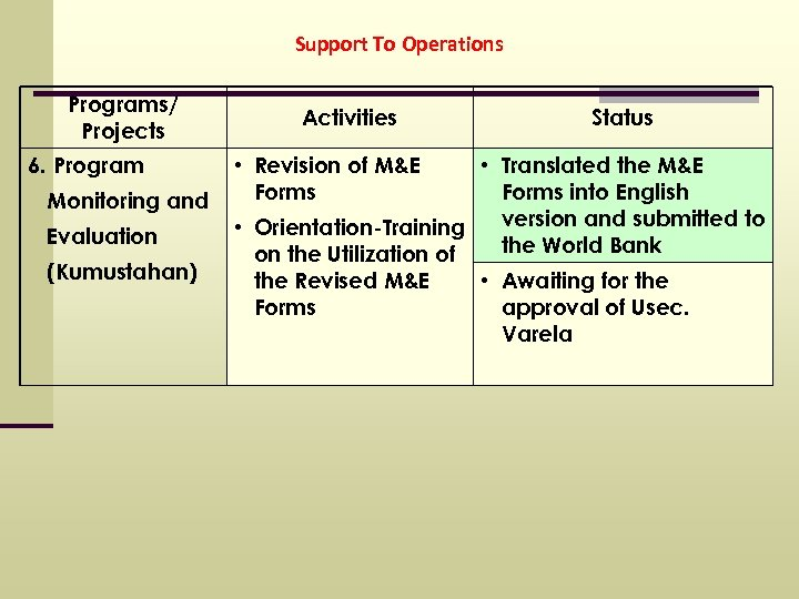 Support To Operations Programs/ Projects 6. Program Monitoring and Evaluation (Kumustahan) Activities • Revision